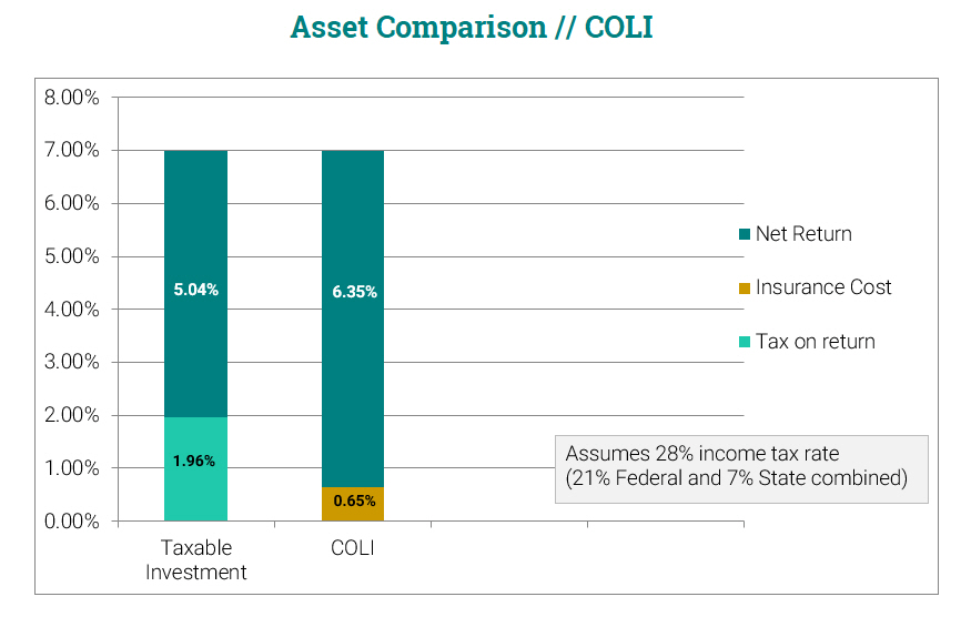COLI Asset Comparison